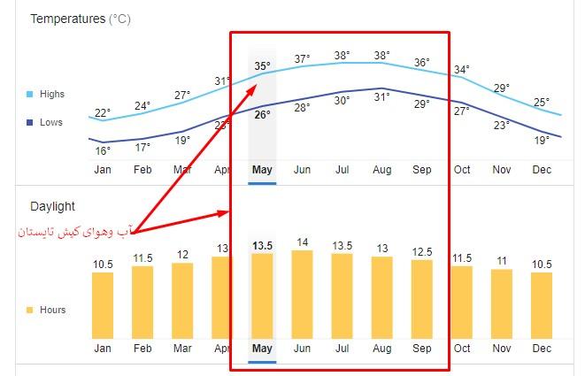 آب و هوای کیش در تابستان